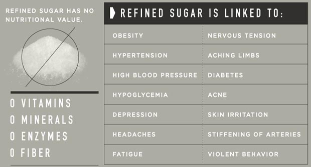 health-impact-refined-sugar-www.howtolivehealthy.org: